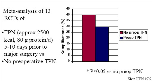 figure 2 preoperative tpn in malnourished patients decrease the risk of postoperative complications